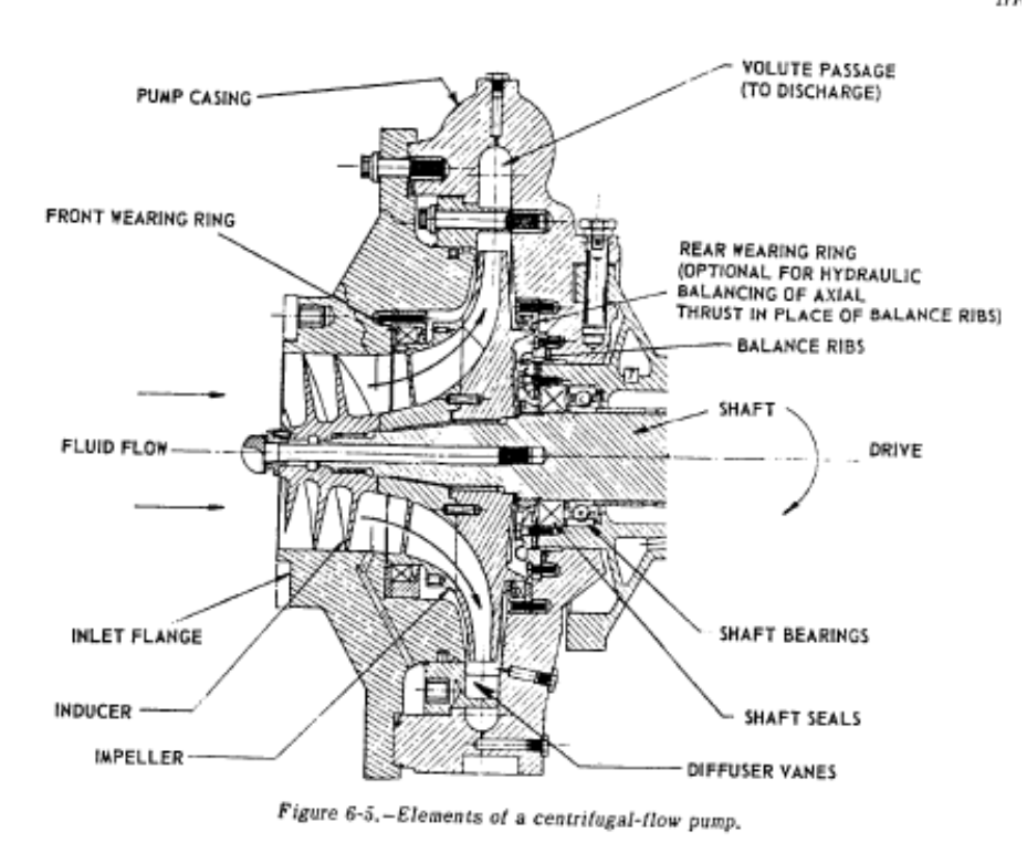 All of the basics of a standard rocket pump from SP-125.