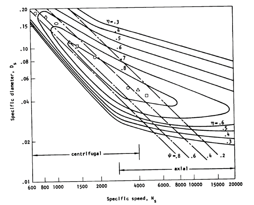Head Coefficient as a function of Specific Speed and Specific Diameter (from SP 8109).